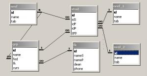 Міжтабличні зв'язки Microsoft Access