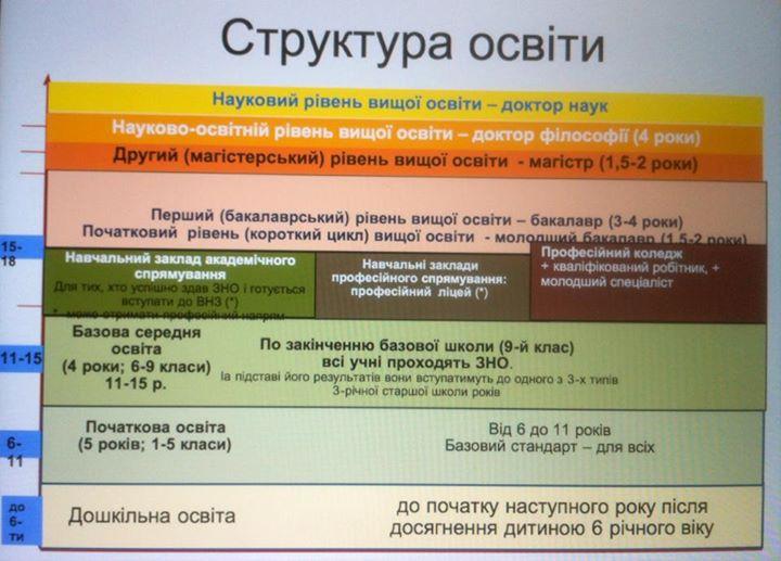 Структура освіти 12 років