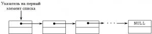 Лінійний однозвязний список C++