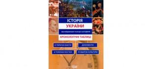 Історія України у таблицях