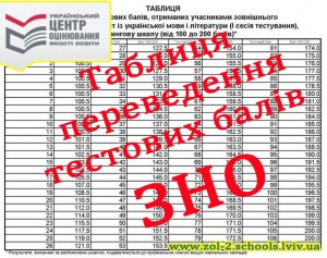 Таблиця переведення тестових балів ЗНО у 200 бальну шкалу