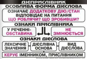 Українська мова у таблицях. Шпаргалка