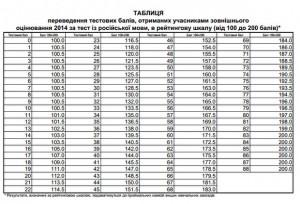 zno-2014-rus-mova