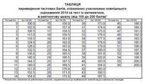 Таблиця переведення балів ЗНО з математики у 200-бальну шкалу