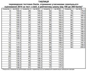 Таблиця переведення балів ЗНО з хімії у 200 бальну шкалу