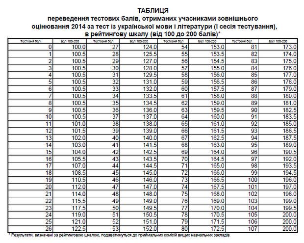 zno-2014-ukr-mova-1