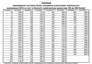 Таблиця переведення балів ЗНО з біології у 200 бальну шкалу