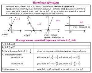 Математика у таблицях