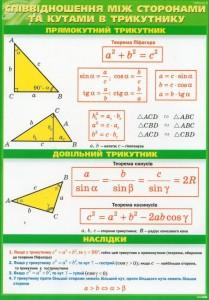 Шпора з математики у таблицях
