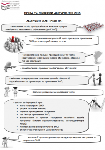 Права та обов'язки учнів на ЗНО 2015