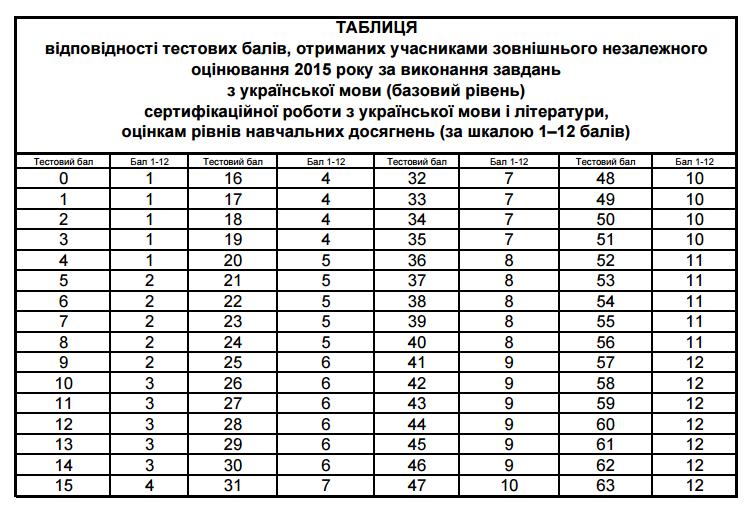 Таблиця переведення в шкалу 1-12 балів