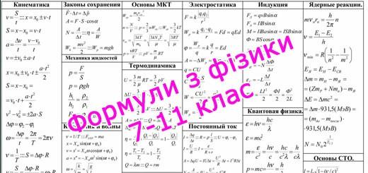 Формули з фізики 7, 8, 9, 10, 11 клас