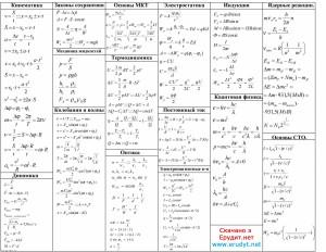 Шпора з фізики, формули