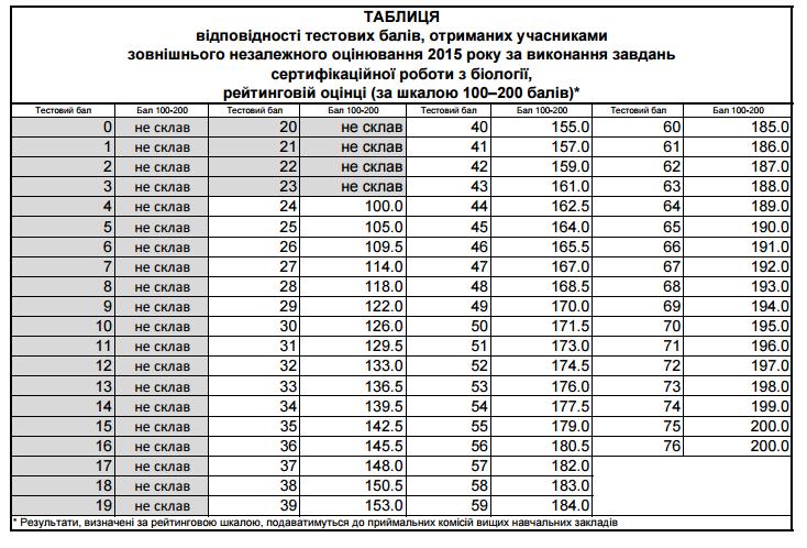 Таблиця переведення балів ЗНО 2015 з біології