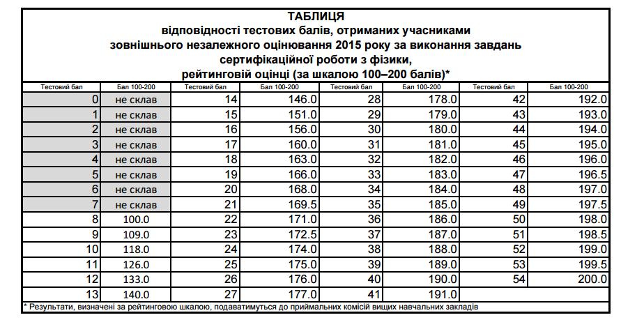 Таблиця переведення тестових балів ЗНО 2015 з фізики