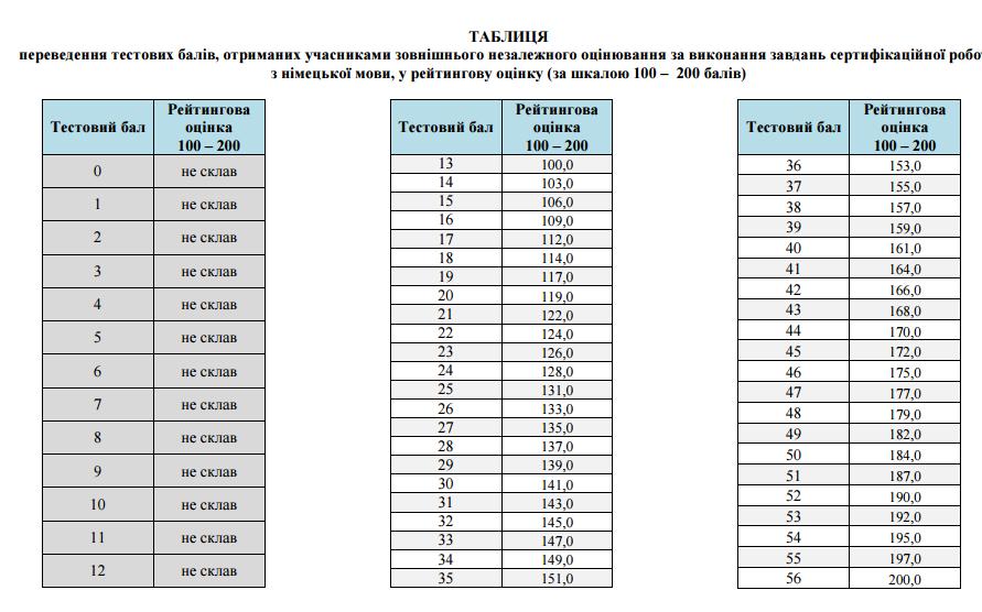 Таблиця переведення тестових балів ЗНО 2016 з німецької мови