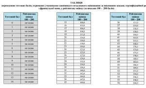 Таблиця переведення тестових балів ЗНО 2016 з французької мови