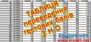 Таблиця переведення тестових балів ЗНО 2018 з української мови у 200 бальну шкалу