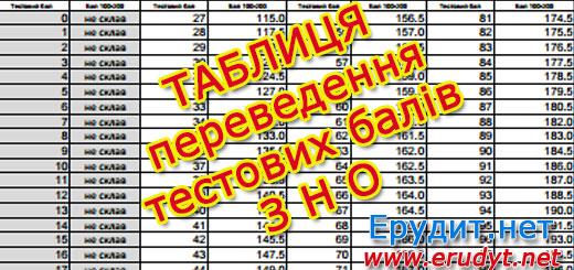 Таблиця переведення тестових балів ЗНО