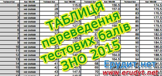 Таблиця переведення тестових балів ЗНО 2015