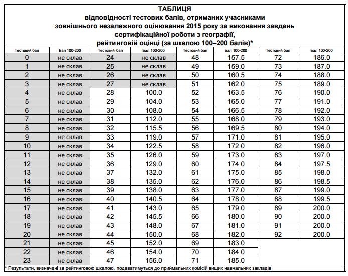 Таблиця переведення балів ЗНО 2015 з географії