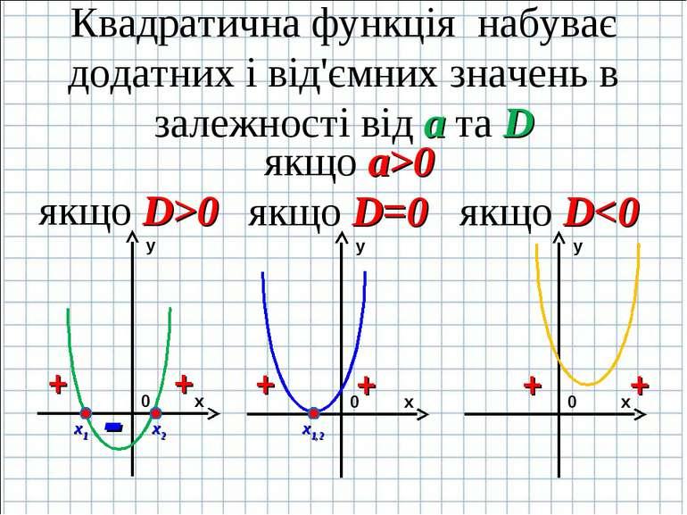 Конспект квадратична функція