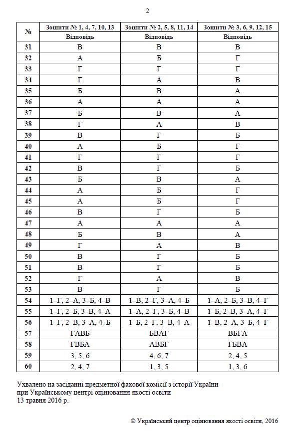 Таблица оценивания зно математика