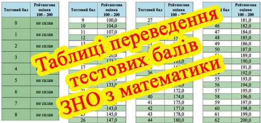 Таблиці переведення тестових балів ЗНО з математики