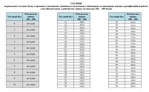 Таблиця переведення тестових балів ЗНО 2016 англійська мова