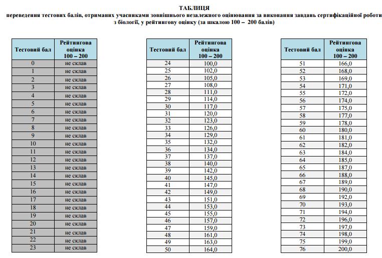Таблиця переведення тестових балів ЗНО 2016 з біології