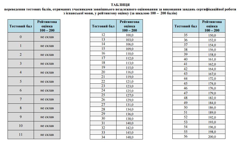 Таблиця переведення тестових балів ЗНО 2016 з іспанської мови