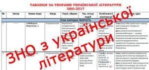 Твори з української літератури для ЗНО