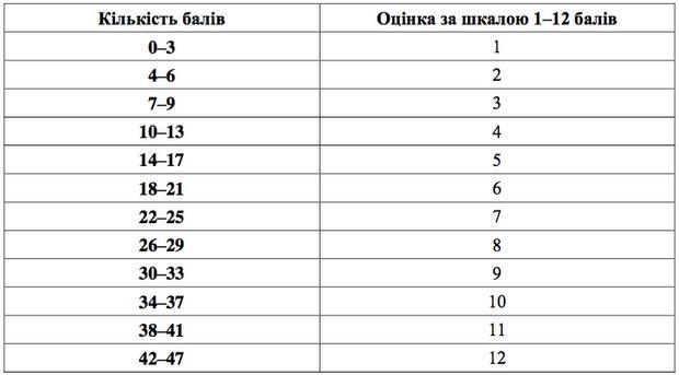 Таблиця переведення тестових балів у рейтингову шкалу 12 балів: