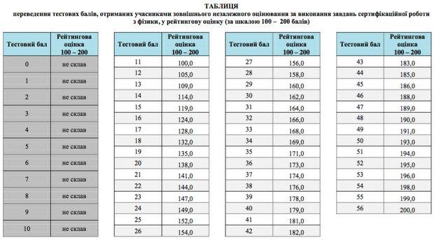 Таблиця переведення тестових балів ЗНО з фізики за 2016 рік у 200 і 12 бальну шкали