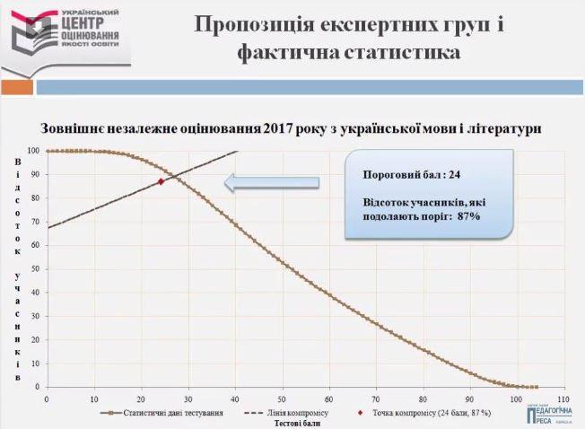 """Поріг """"склав/не склав"""" з української мови і літератури"""