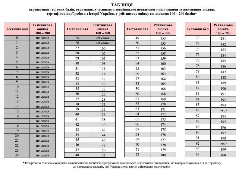 Таблиця переведення тестових балів ЗНО 2017 з історії України