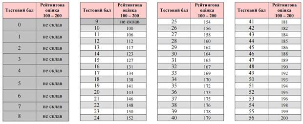 Таблиці переведення тестових балів у рейтингову шкалу 100-200 балів та шкалу 1-12 балів
