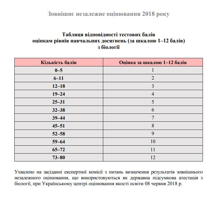 Таблиці переведення у 12 бальну шкалу ЗНО 2018 з біології