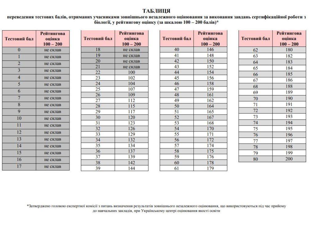 Таблиця переведення тестових балів ЗНО 2018 з біології у 200 бальну шкалу