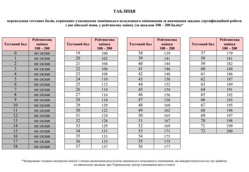 Таблиця переведення тестових балів ЗНО 2018 з англійської мови