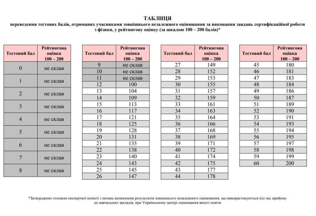 Таблиця переведення тестових балів ЗНО 2018 з фізики у 200 бальну шкалу