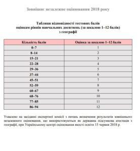Таблиці переведення ЗНО 2018 з географії у 12 бальну шкалу