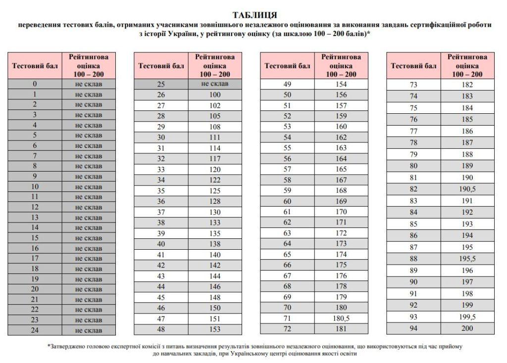 Таблиці переведення тестових балів ЗНО 2018 з історії України у 200 бальну шкалу
