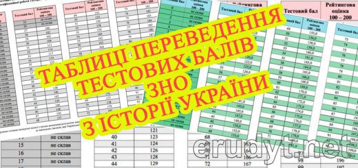 Таблиця переведення тестових балів ЗНО з історії України