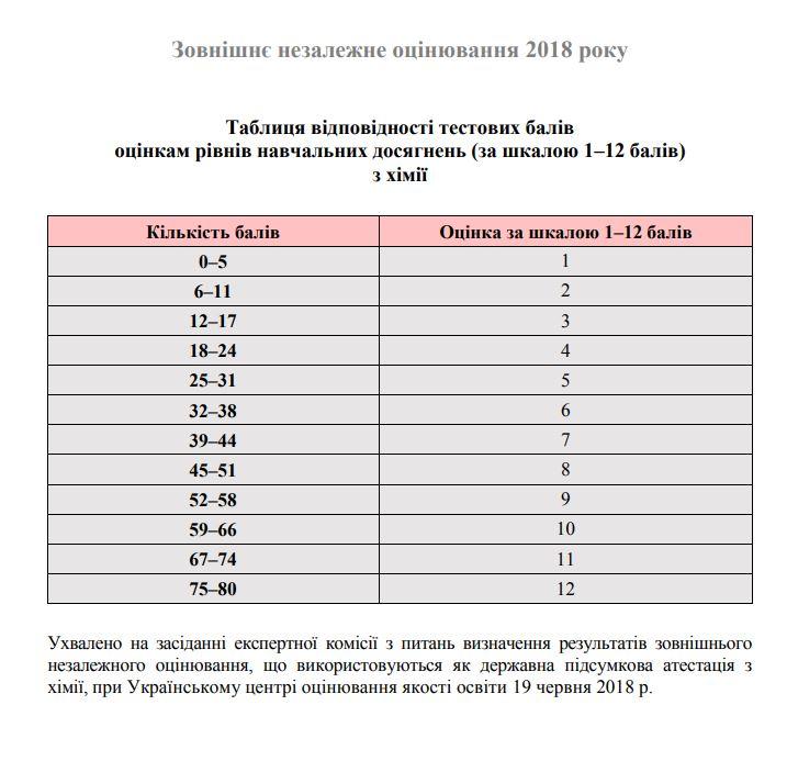 Таблиця переведення балів ЗНО 2018 з хімії у 12 бальну шкалу