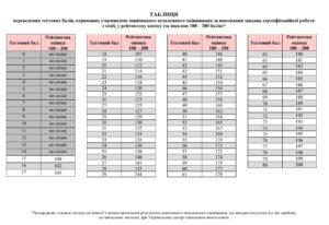 Таблиця переведення балів ЗНО 2018 з хімії у 200 бальну шкалу