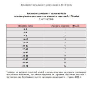 Таблиця переведення балів ЗНО 2018 з математики у 12 бальну шкалу