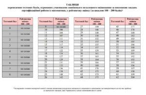 Таблиця переведення тестових балів ЗНО 2018 з математики у 200 бальну шкалу