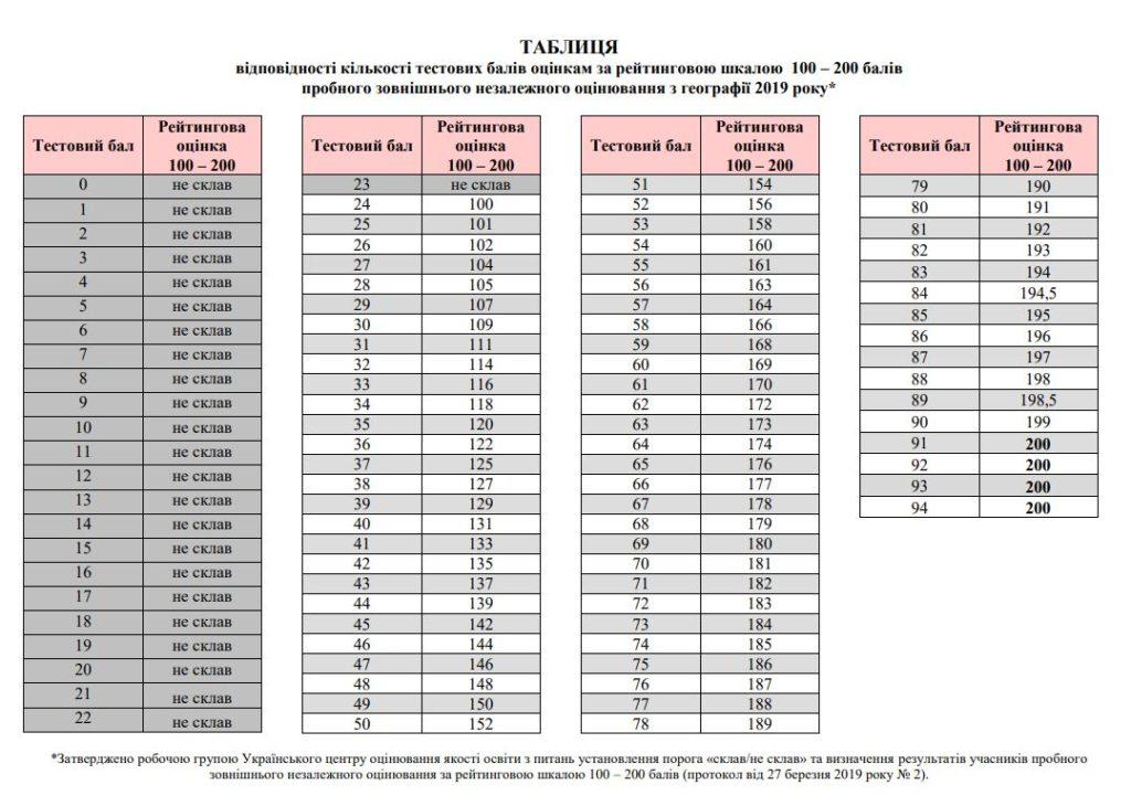 Таблиці переведення з пробного ЗНО 2019 з географії у 200 бальну шкалу