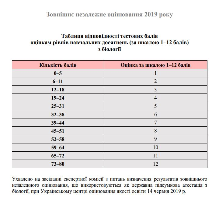 Таблиця переведення тестових балів ЗНО 2019 з біології у 200 бальну шкалу